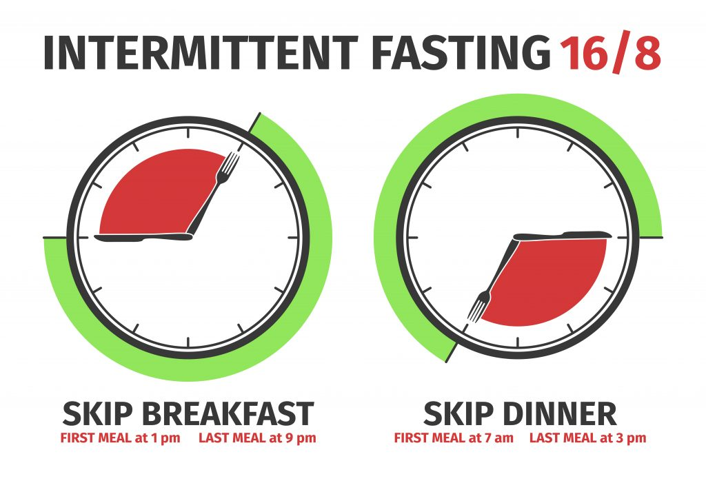 Intermittent Fasting 16-8
